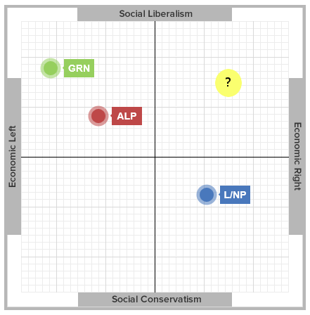 Vote Compass major parties