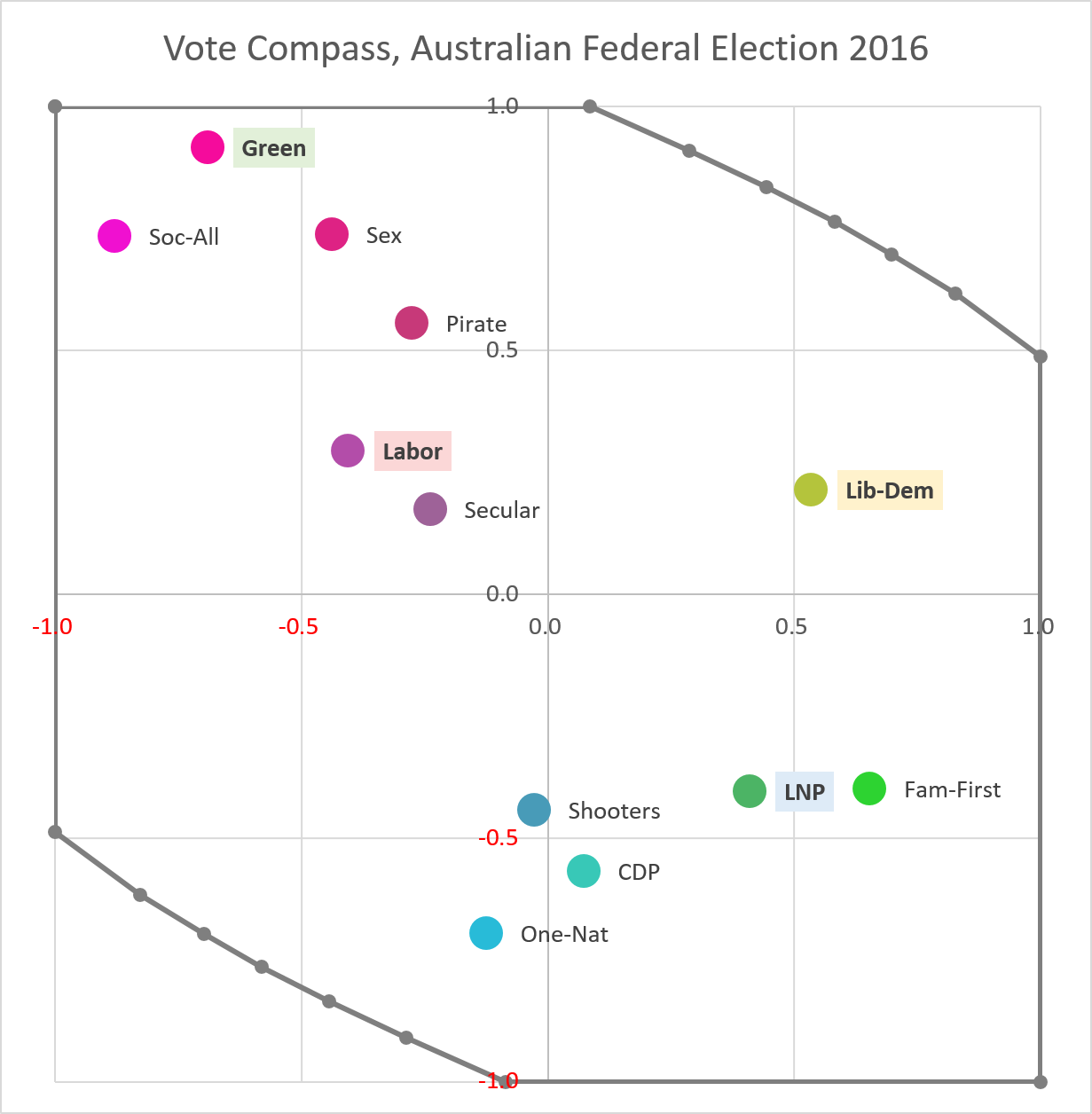 Post - Vote Compass