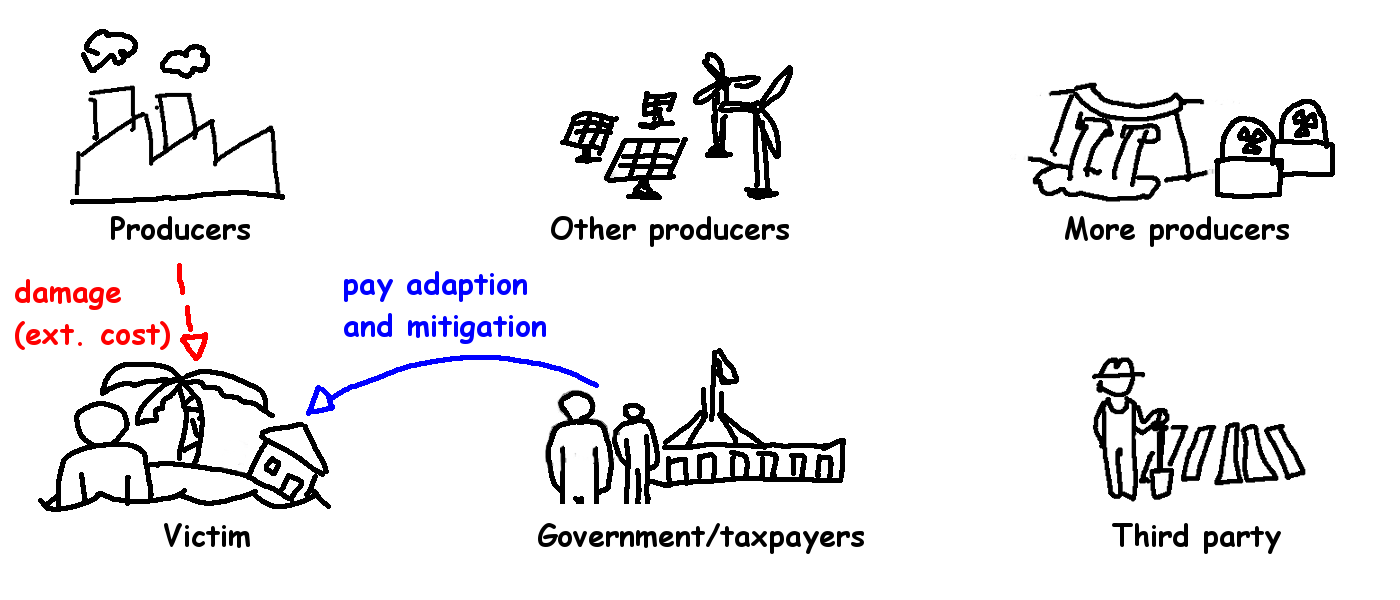 Climate Policy 1 - pay adaption