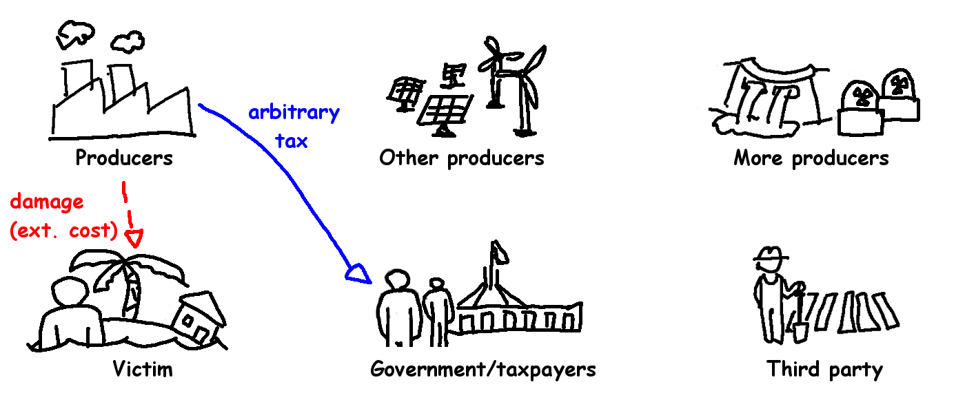 Climate Policy 3 - arbitrary tax.png
