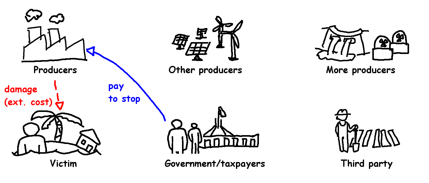 Climate Policy 4 - pay to stop