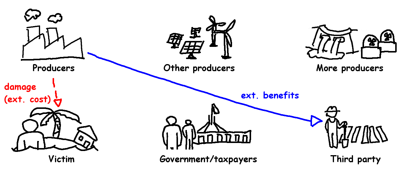 Climate Policy 5 - cost benefit.png