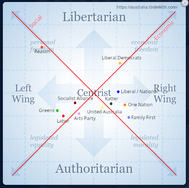 iSideWith - political party map