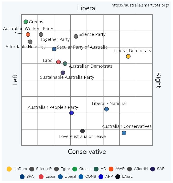SmartVote political party map